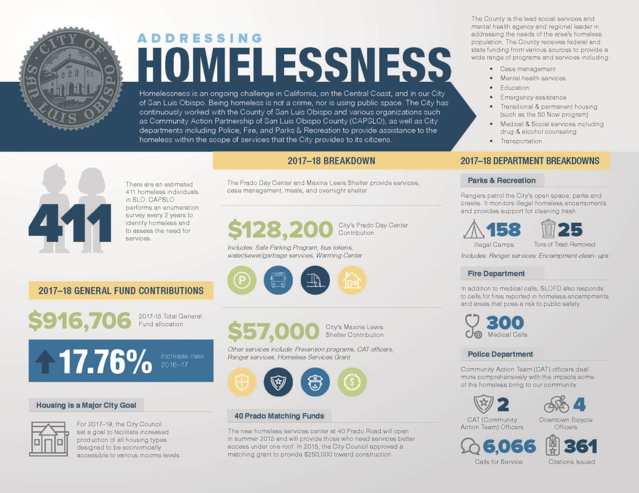 Homeless Infographic (FINAL) (002)_Page_1