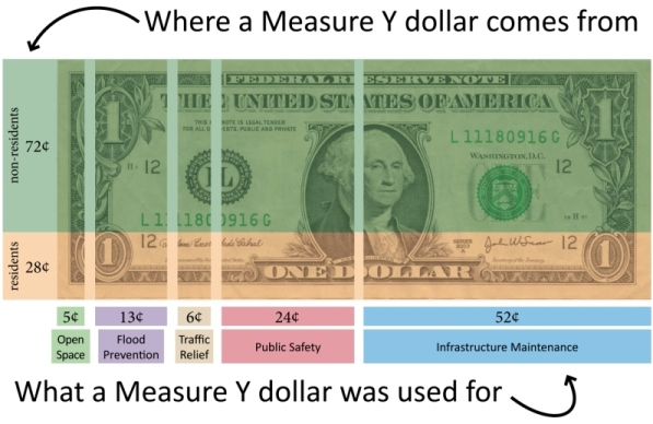 Measure Y Dollar 4-7 update